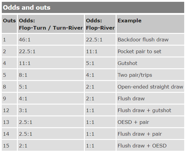 Poker Drawing Odds Amp Outs Pokerologycom - 768×575