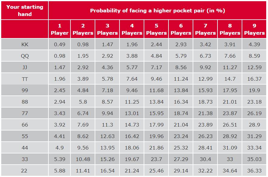 xác suất chơi poker