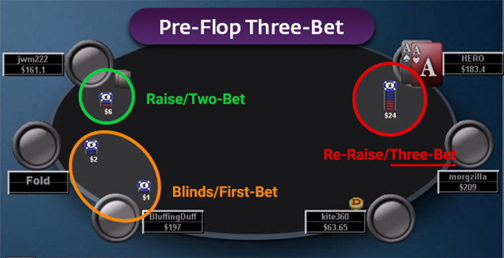 Three-Bet-in-Poker.png
