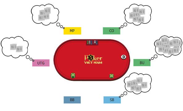 Vị Trí Trong Poker (Position) - Những lợi thế không tưởng